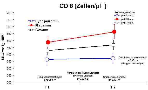 normalwerte neutrophile granulozyten